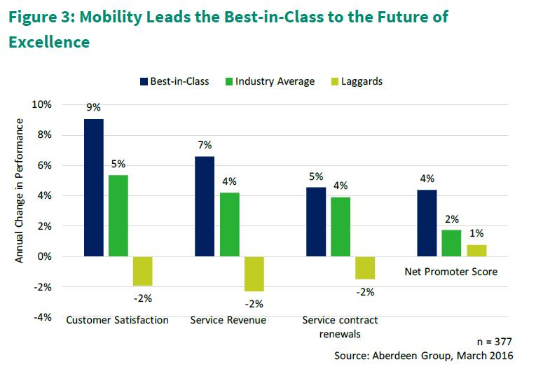 The mobile advantage in field service - mEdge