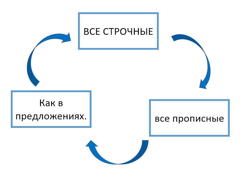 Как быстро изменить регистр текста в Word | tDots | Яндекс Дзен