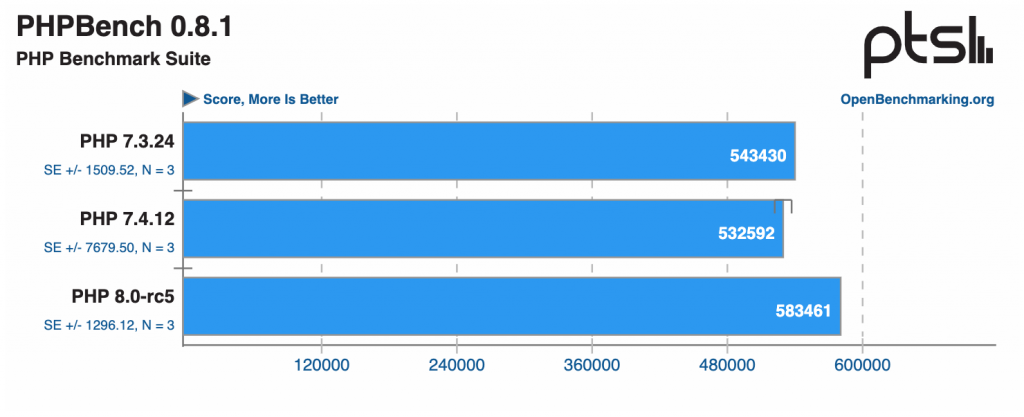 Prueba comparativa PHP 8.0-rc5