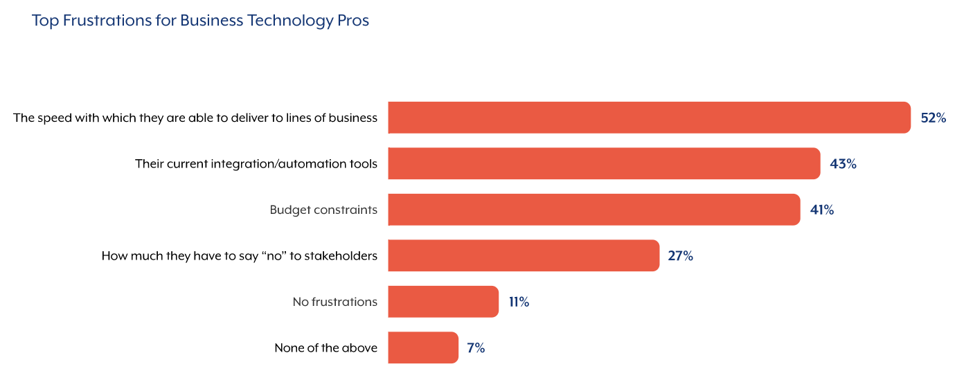 A vertical bar chart that displays the top frustrations from business technology professionals
