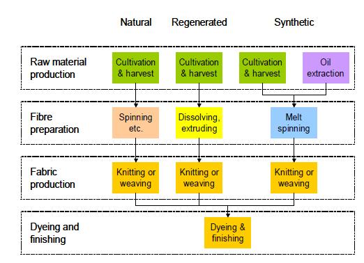 Schemat procesów w produkcji tkanin uwzględnionych w ocenie.
