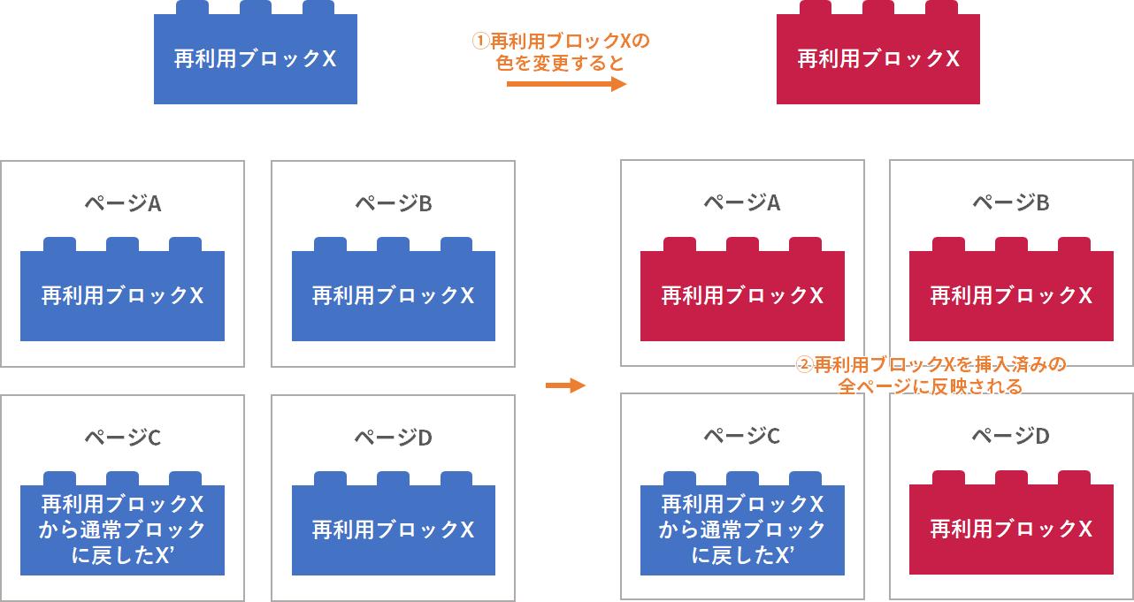 図2. 再利用ブロックが全ページに反映されるイメージ