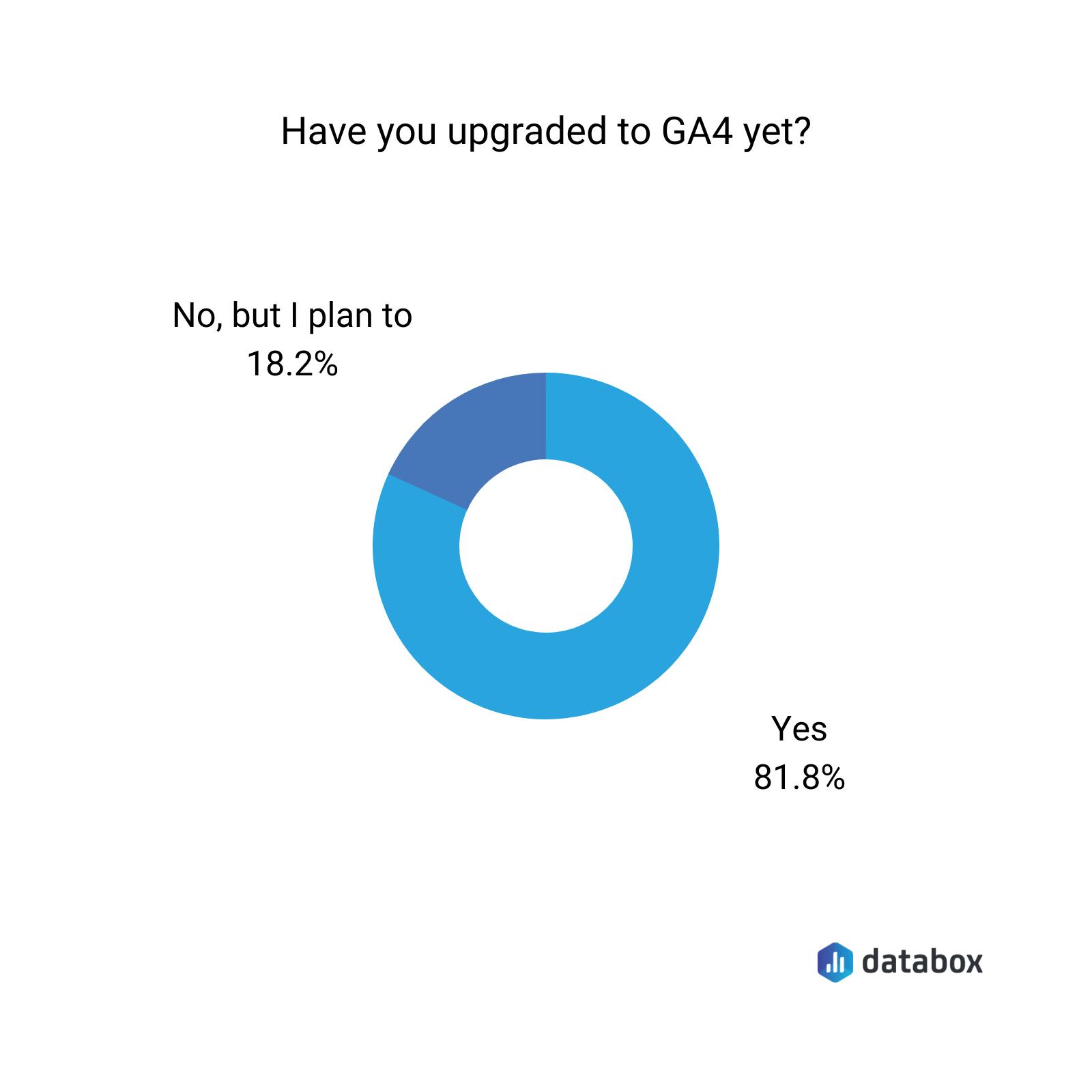 upgrading to GA4