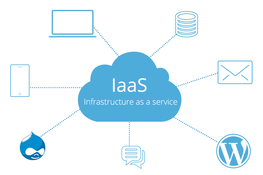 What's Infrastructure-as-a-Service?
