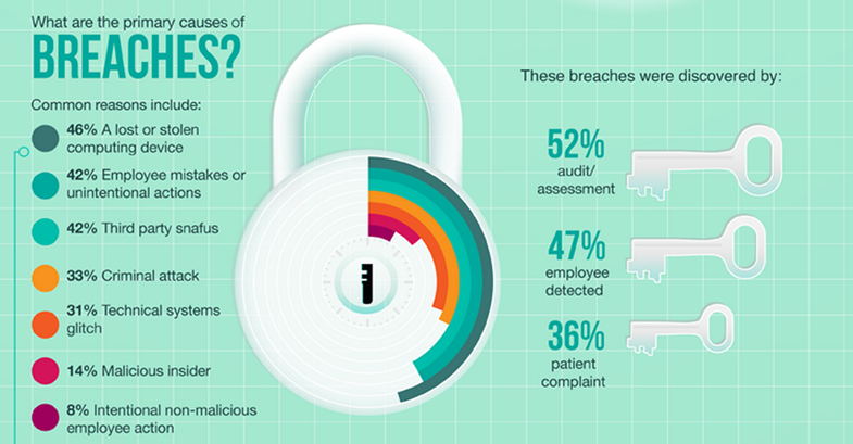 https://hitconsultant.net/wp-content/uploads/2013/03/Security-Breaches-Cost-Healthcare-Organizations-2.4-M-Over-2-Yearss.png