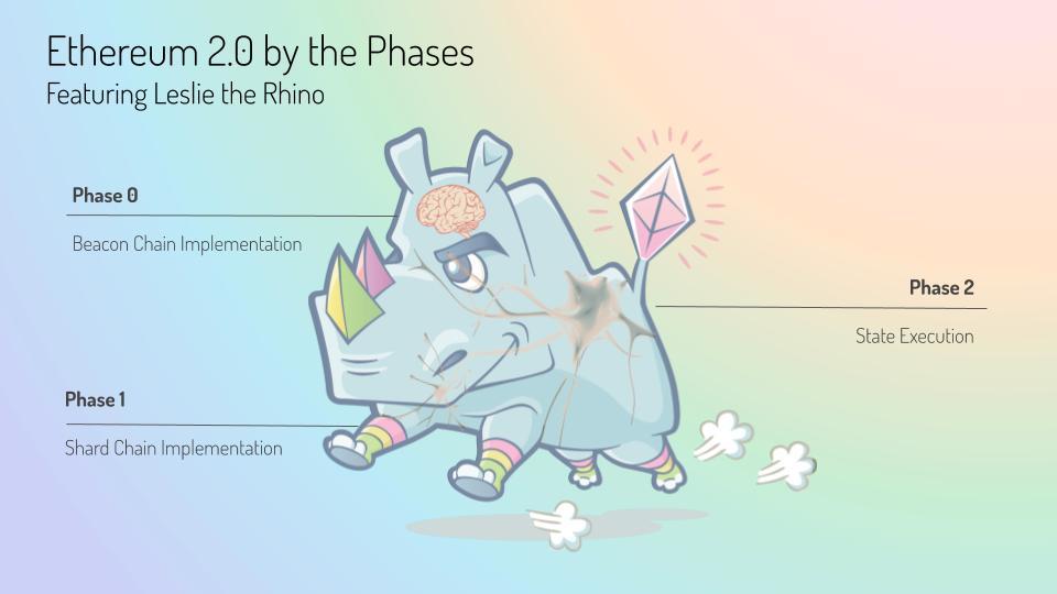 Blog Ethereum 2.0 Phases ft. Leslie the Rhino