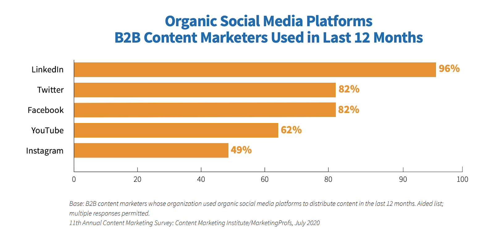 Organic social media platforms B2B content marketers used in Last 12 months