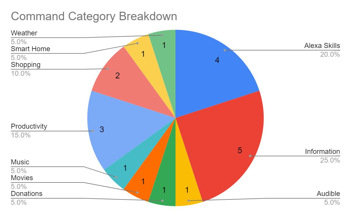 Alexa Commands Category Breakdown
