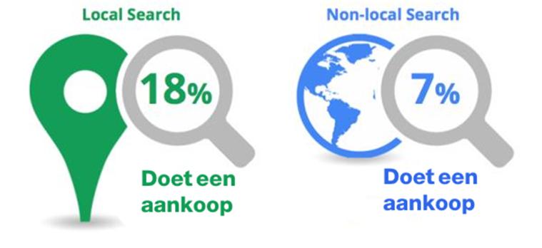 Conversiepercentage local vs non-local search