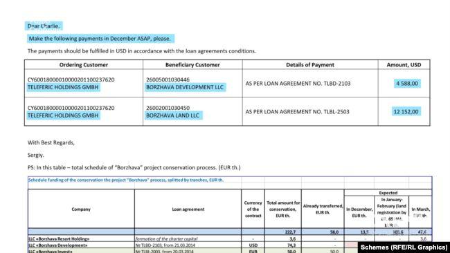 У 2014 році тодішній особистий помічник Юлії Льовочкіної Сергій Ковалишин у листі до британця Трегерна просить прискорити перерахунок коштів із Teleferic до підконтрольних українських компаній