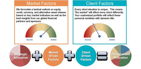 Market-Factors---Client-Factors.png