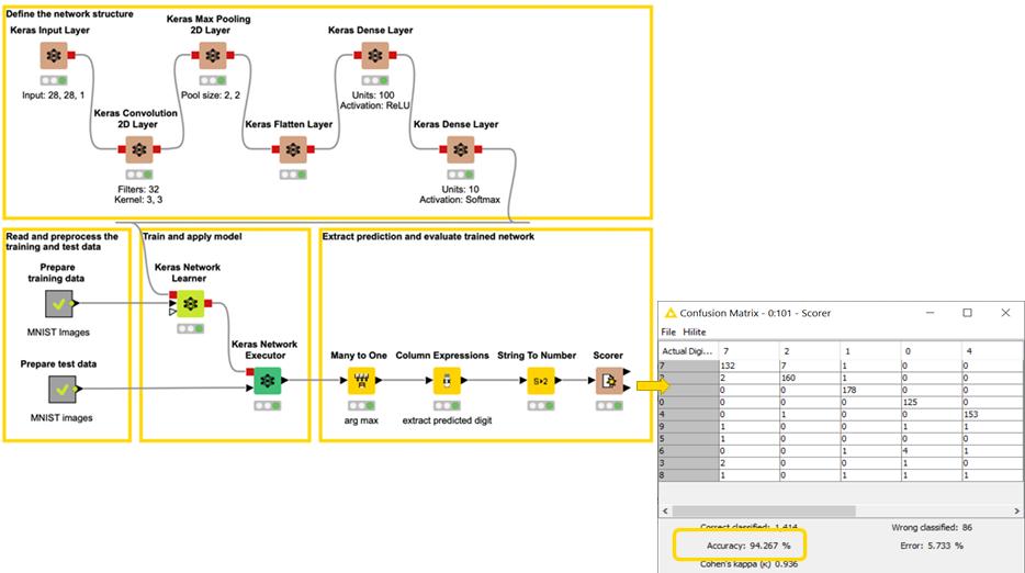 Perform MNIST Digit Classification with KNIME Analytics Platform