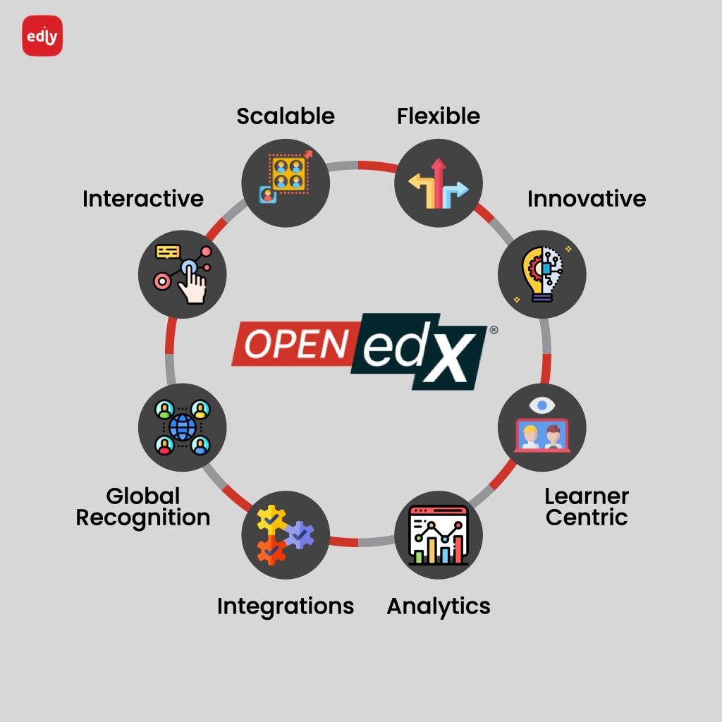 Infographic of Open edX's advantages and unique features