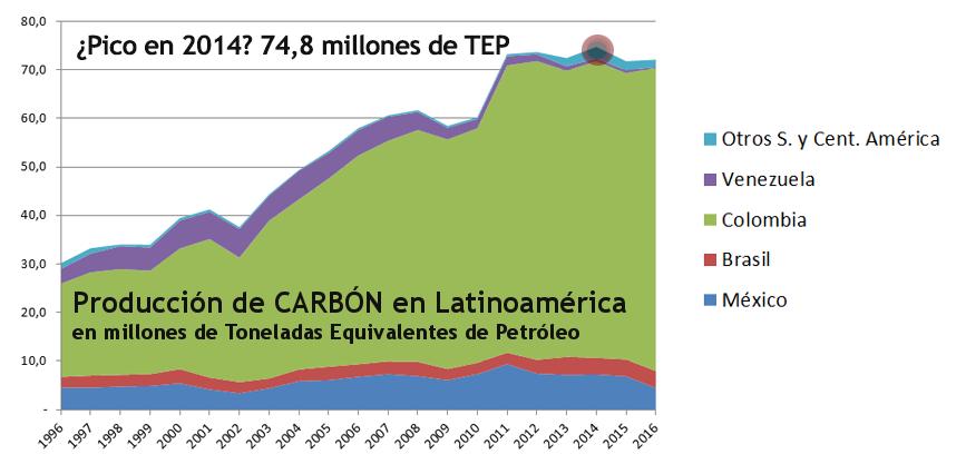 2017 Gráfico 6 carbón prod.png