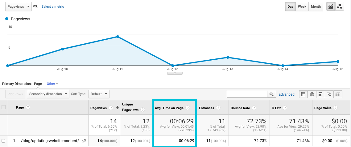 find average time on page for landing pages in google analytics