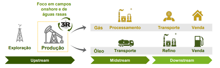 Cadeia de produção de óleo e gás.