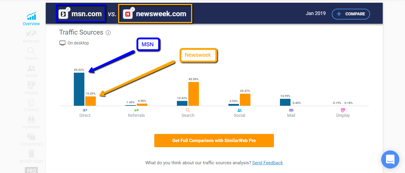 Similarweb Review | Traffic Sources