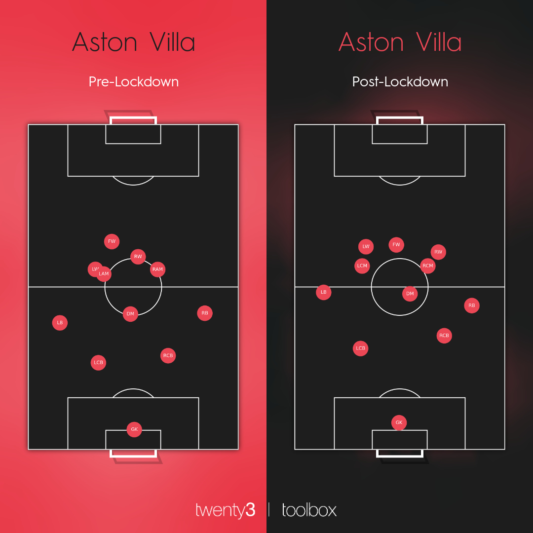 Aston Villa's average positions in the Premier League before and after lockdown.