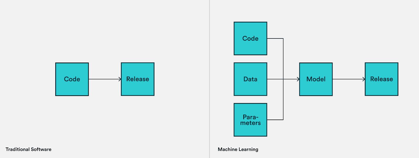 Чем отличаются версии программного обеспечения и машинного обучения?