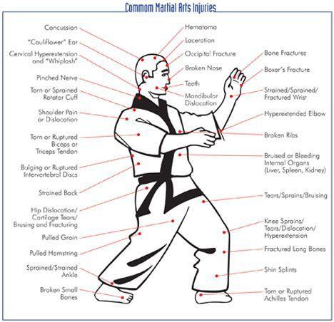 most common types of martial arts injuries