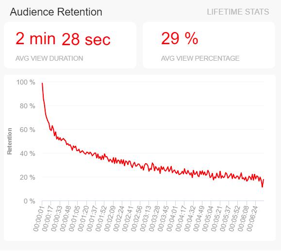 datapine audience retention graphic