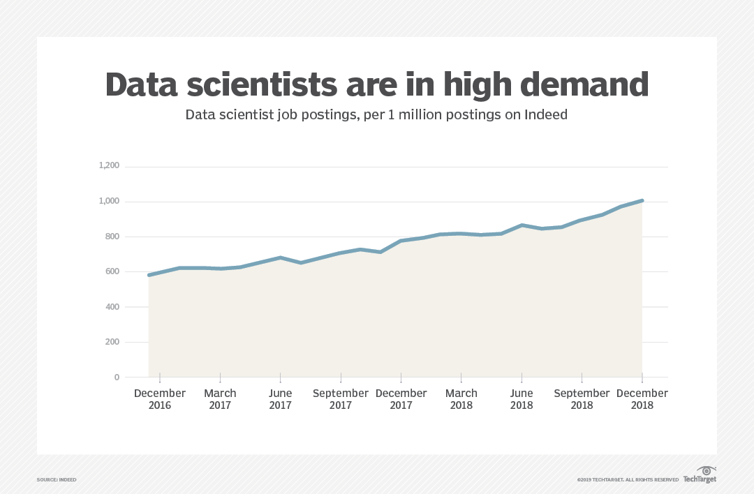 Demand for data scientists is booming and will only increase
