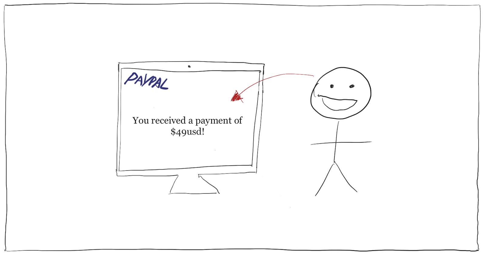 online course sales passive income