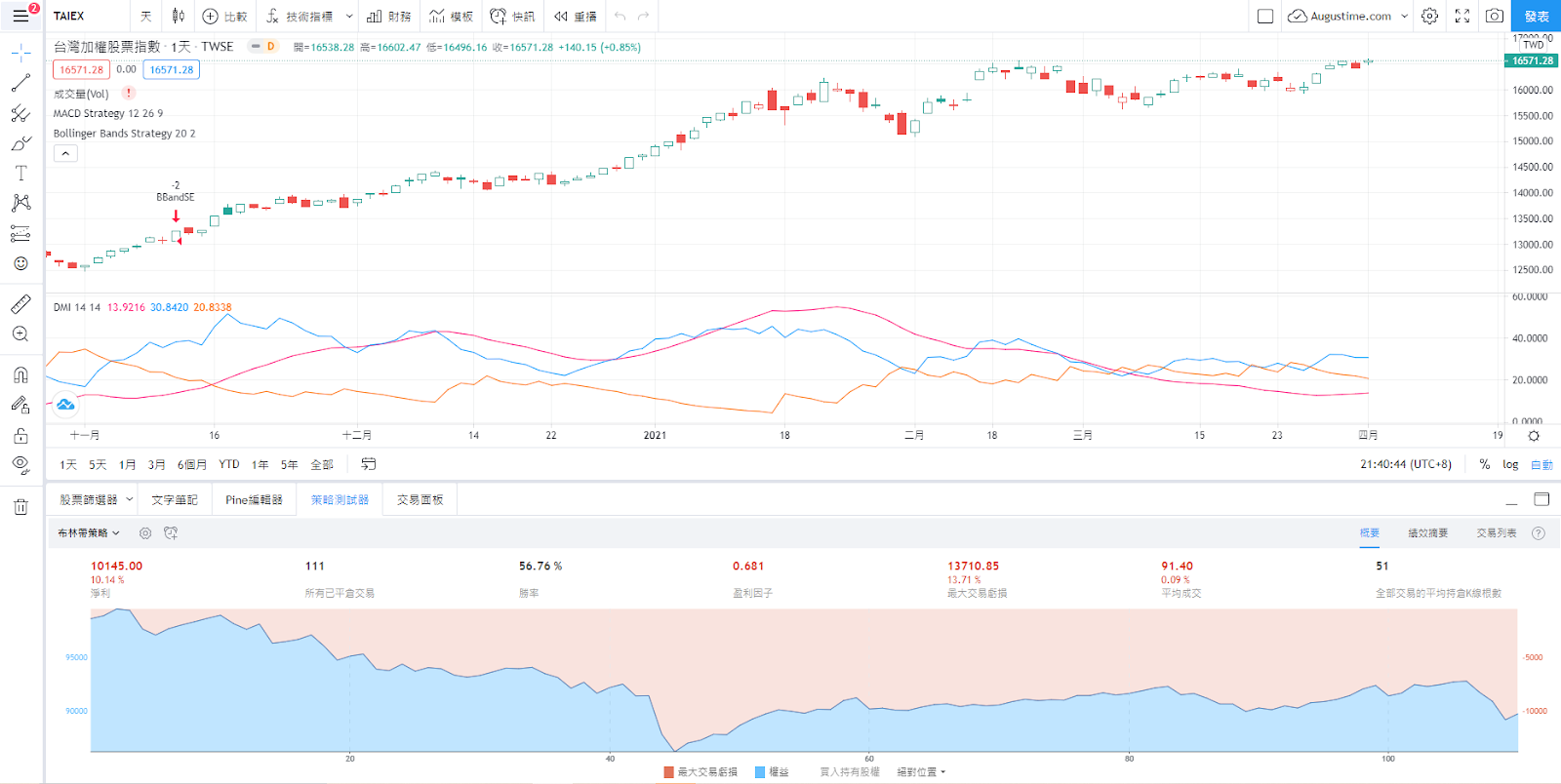 台股加權指數走勢圖與K線圖