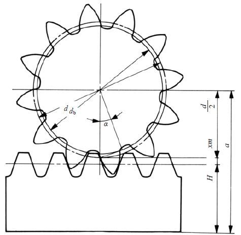 Fig. 4.3 (2) The meshing of profile shifted spur gear and rack