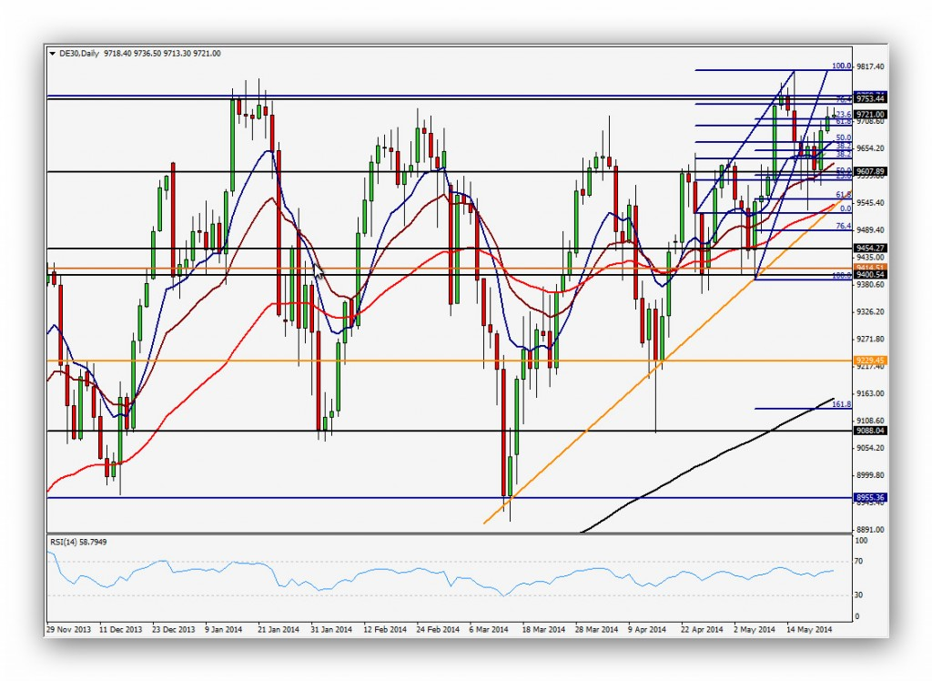 CompartirTrading Post Day Trading 2014-05-23 DAX Diario