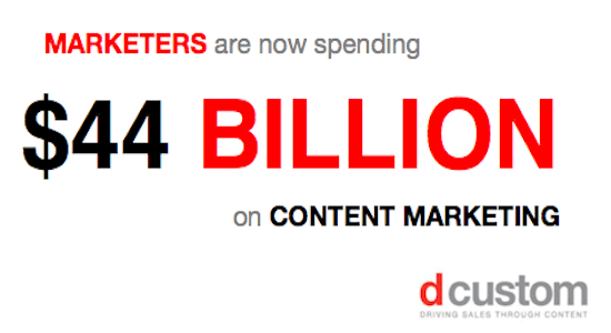 expence on content marketing