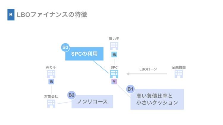 (B3)SPCの利用