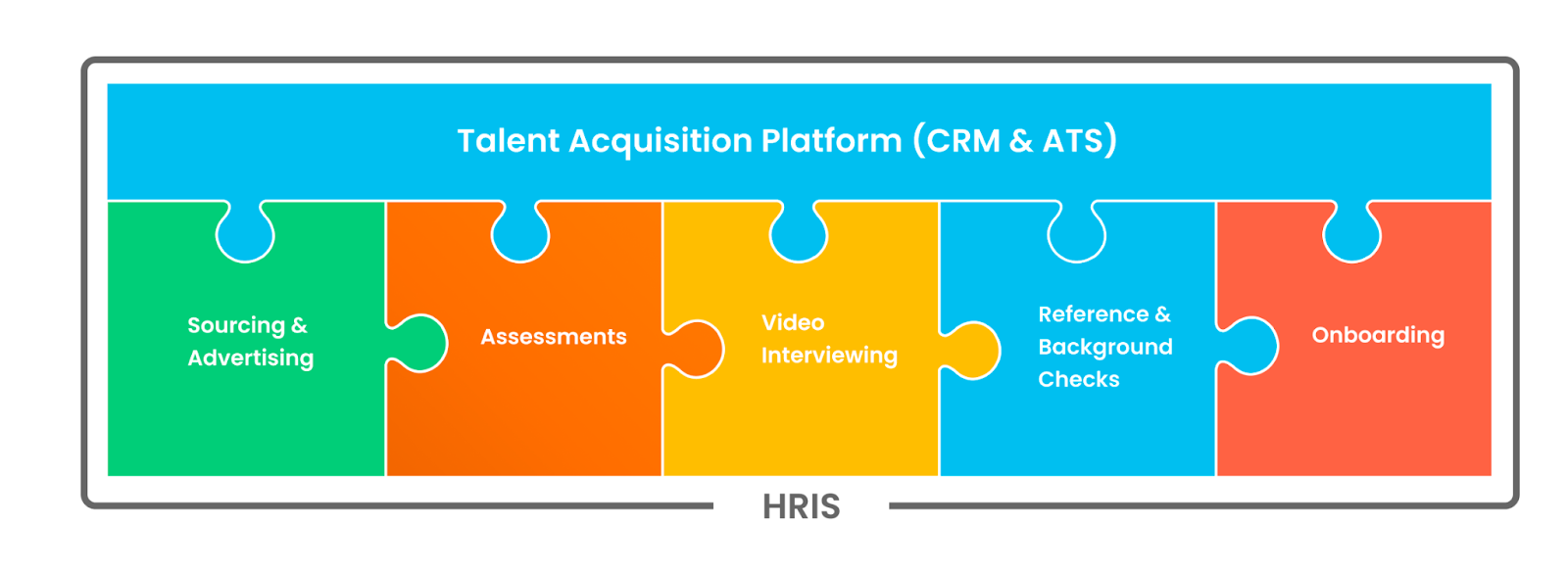 Best-of-Breed HR Technology Stack