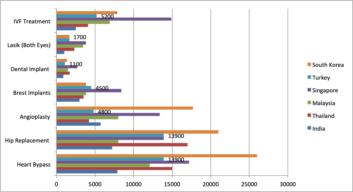 Macintosh HD:Users:vijaypaul:Desktop:medical cost.png