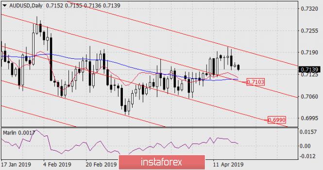 InstaForex Analytics: Previsão do AUD/USD em 22 de abril de 2019