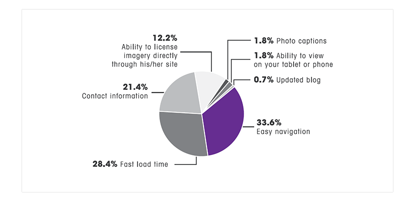 Survey conducted by PhotoShelter
