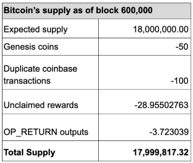 Nearly 182 bitcoins were provably lost at block 600,000