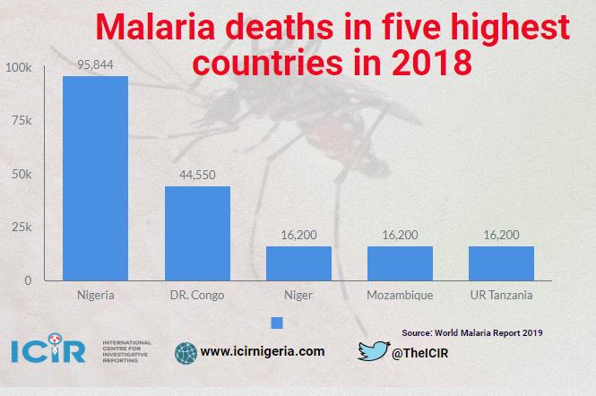 Statistics on malaria deaths