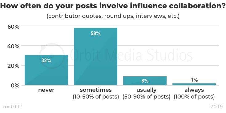 инфографика частота привлечения инфлюенсеров и экспертов в создание контента