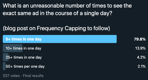Twitter poll asking users to comment on what is an unreasonable number of times to see the same digital ad during a single day. 79.8% of respondents said 5+ times is too much. Note the poll only allows four options, so it did not ask if 2-5 times was too much