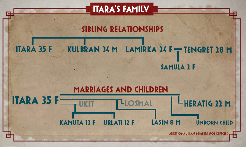 Itara's Family