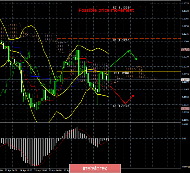 EUR/USD. May 6. Results of the day. Traders ignore macroeconomic reports from the eurozone