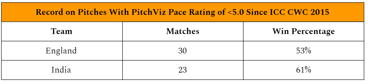 CricViz Analysis: How England can beat India – CricViz: Cricket