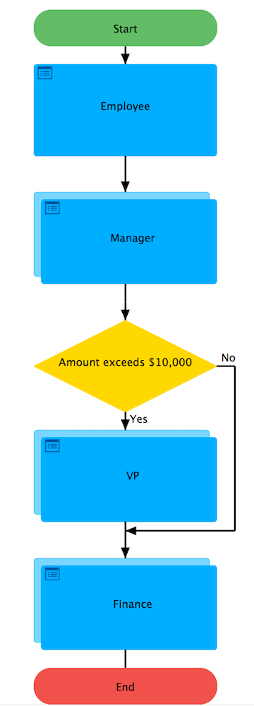 Workflow Design example for automated purchase orders