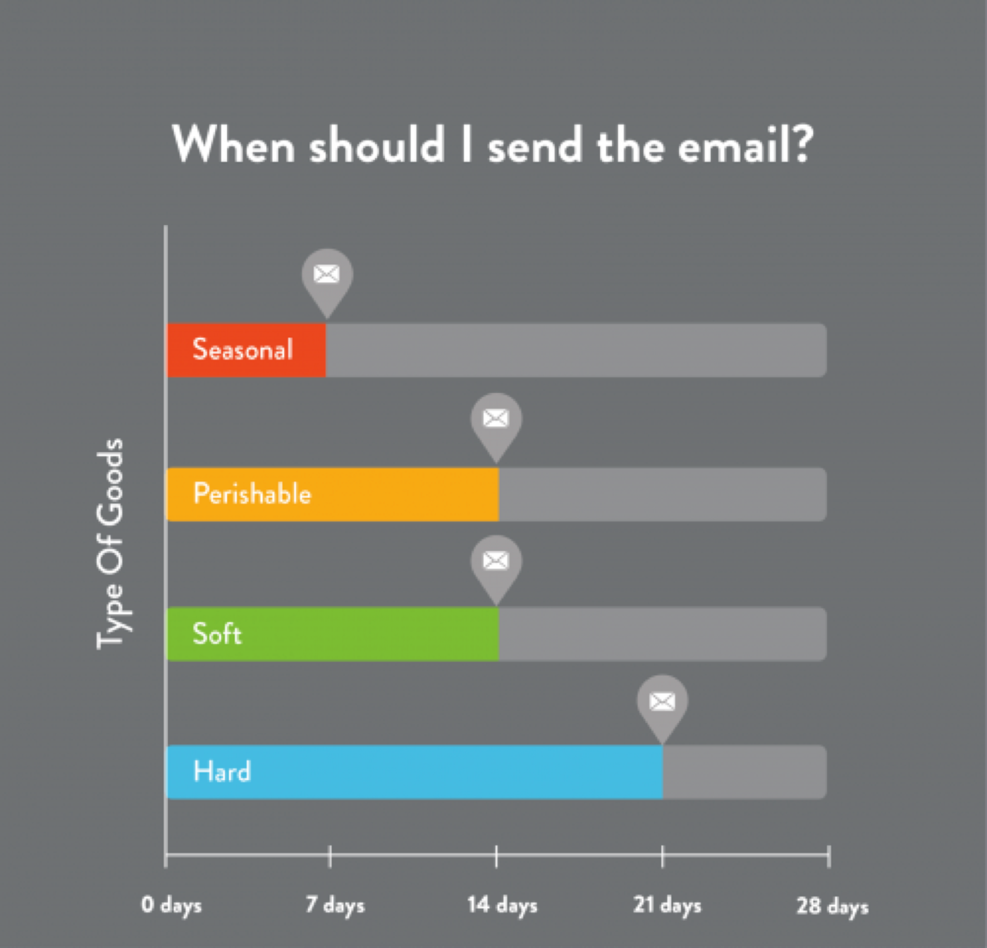 Time-to-send-an-email-review