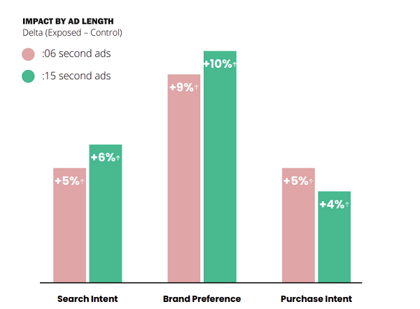 Estudo de eficácia de anúncios em vídeo