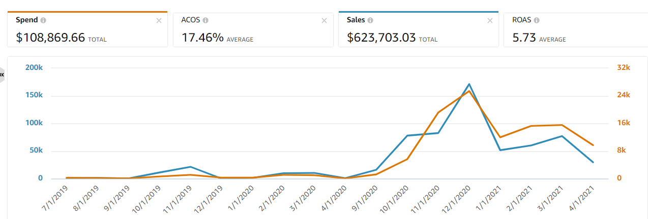 PPC and DSP Ad Sales