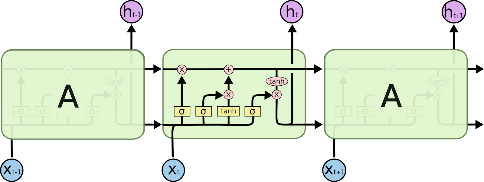 A LSTM neural network.