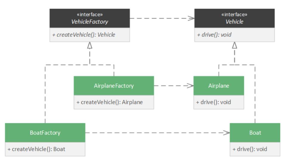 Factory method pattern - External context