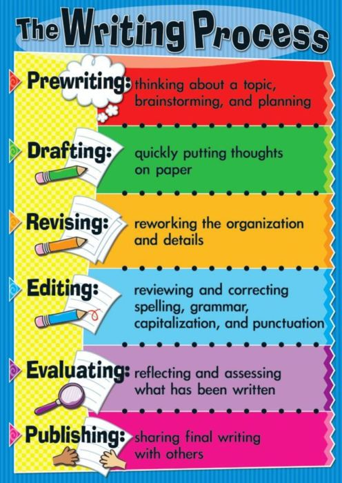 Write On! Teaching the Writing Process